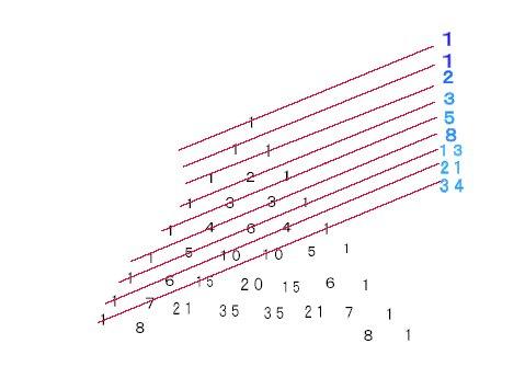 フィボナッチと2項定理.jpg